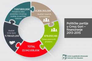 Finansiranje NVO i političkih partija iz javnih fondova