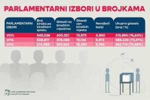 Parlamentarni izbori 2020 u brojkama